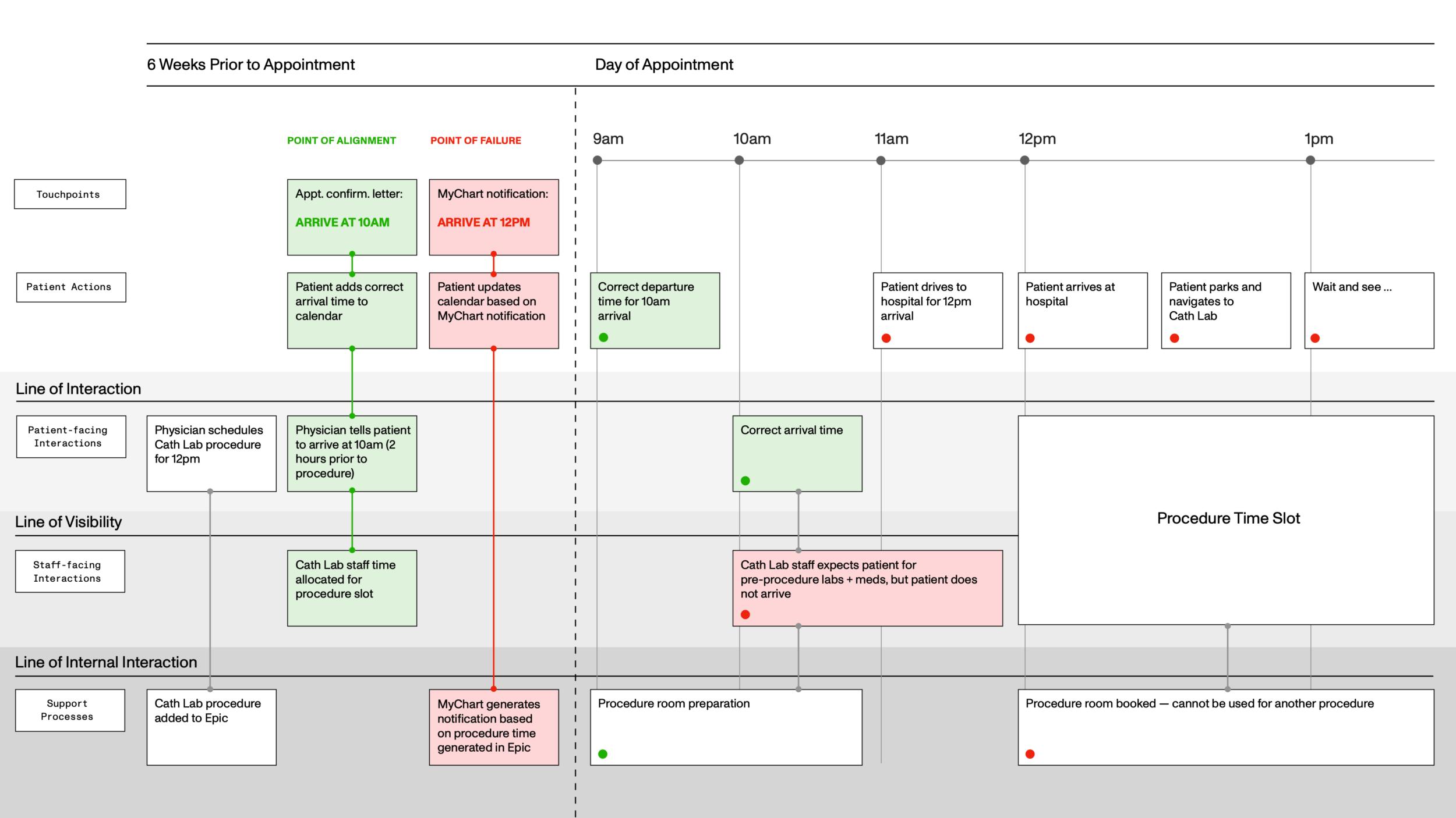 Cath lab diagram